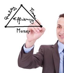 businessman drawing a diagram