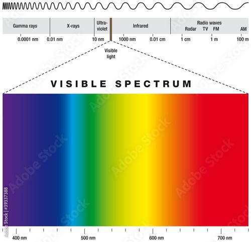 Lichtspektrum - sichtbares Licht