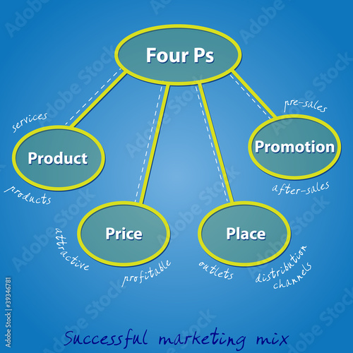 Four Ps in a successful marketing mix for any business