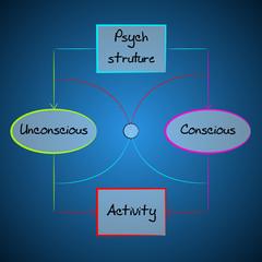 Psyche structure diagram