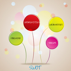 SWOT analysis, management process
