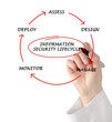 Diagram of information security lifecycle