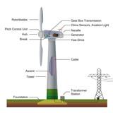 wind power generator english vector illustration