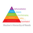 Maslow's-Hierarchy-of-Needs
