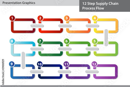 Supply Chain Process Flow