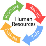Human Resources arrows Recruit Train cycle poster