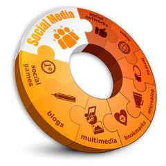 social media circle-puzzle