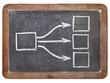 blank flowchart on blackboard