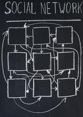 Scheme of social network
