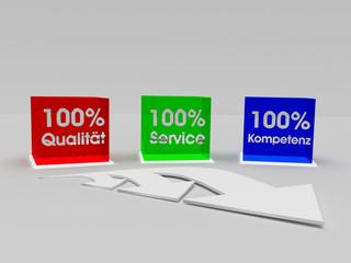 Service Kompetenz Qualität