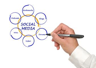 Diagram of social media