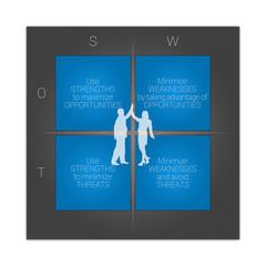 SWOT Strategies