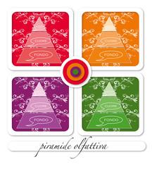 la piramide olfattiva