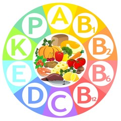 The vitamins containing in food