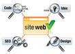 conception d'un site : SEO, code, design et idée