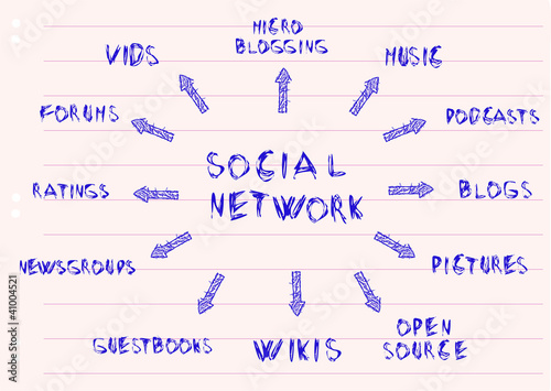 handwritten mind map,social media and network concept