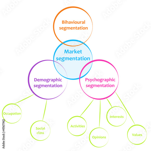 best buy market segmentation If you run a small business, maybe you have an idea of your target market however, a vague idea is not enough to compete in today's ruthless business environment.
