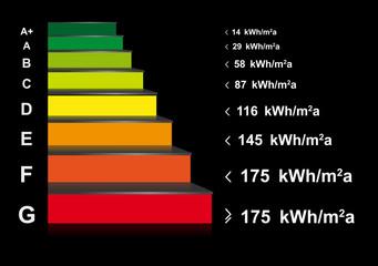 Scala energetica