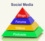 Social Media Pyramid Shows Information Support And Communication