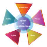 Types of enterprises. poster