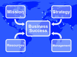 Business Success Diagram Showing Mission Strategy Resources And