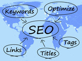 SEO Diagram Shows Use Of Keywords Links Titles And Tags
