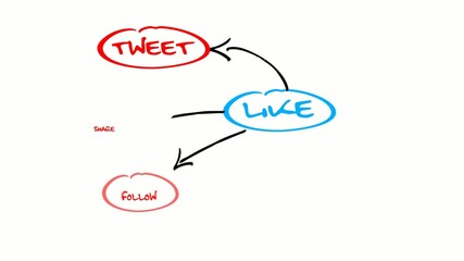 Social media network Like drawing diagram animation video