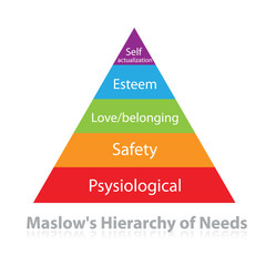 Maslow's-Hierarchy-Needs
