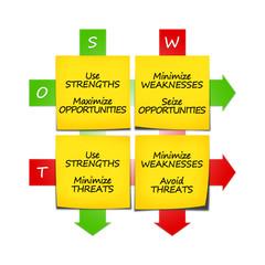 SWOT Strategies 2