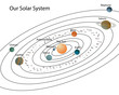 Our solar system/Solar system with planets and their names