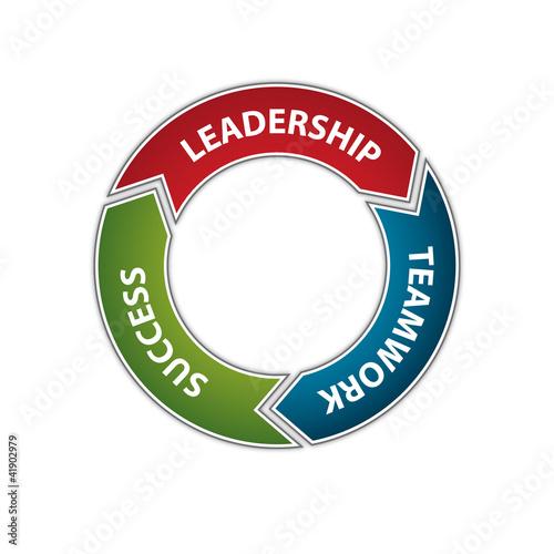 Leadership - Teamwork - Success