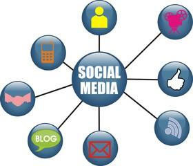 boutons social media