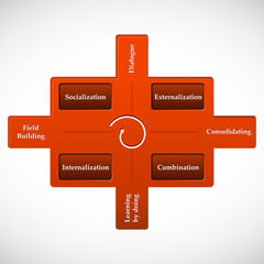 Knowledge Spiral. Cycle of knowledge process.