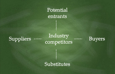 Diagram, showing Industry competitors on chalkboard