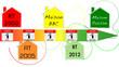 Ligne de Temps règlementation thermique