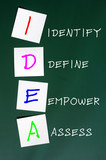 Chalk drawing of IDEA for Identify, define, empower and assess poster