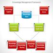 Knowledge Management Framework Diagram