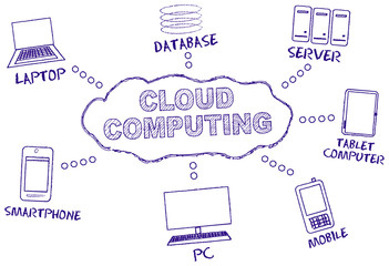 Cloud computing, handwritten mind map, vector