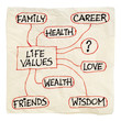 life value cncept on a napkin