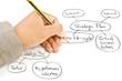 Hand write strategic planning on the whiteboard.