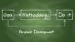 Personal development diagram on chalkboard background.