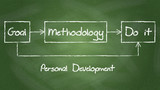 Personal development diagram on chalkboard background.