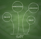 SWOT analysis diagram on chalkboard background.