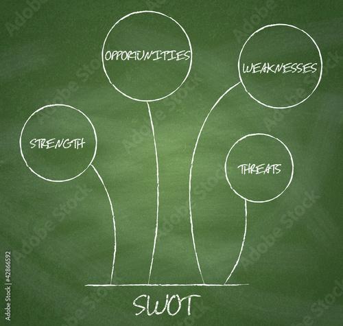 SWOT analysis diagram on chalkboard background.