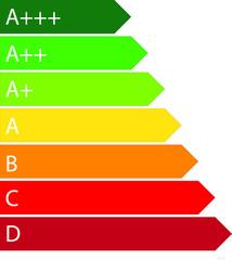Energieeffiziensklassen