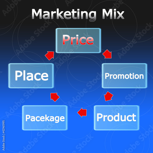 Marketing mix business