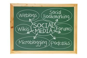 Blackboard with Social Media Concept