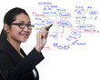 Woman drawing idea board of business process, success concept