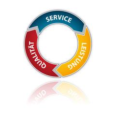 Schema - Service, Leistung, Qualität