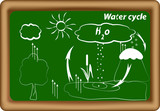 water cycle. hydrological cycle. H2O cycle poster